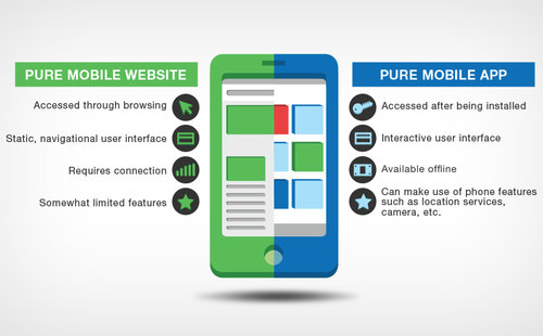 mobile apps vs responsive website